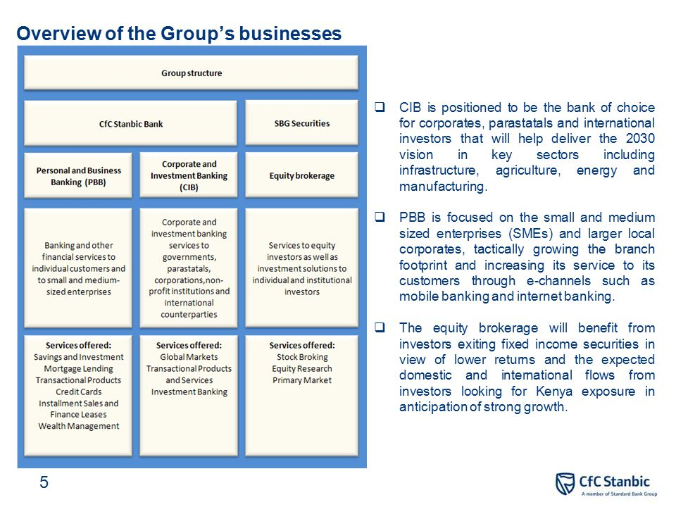 Overview of the Group's businesses  CIB is positioned to be the bank of choice for corporates, parastatals and international investors that will help