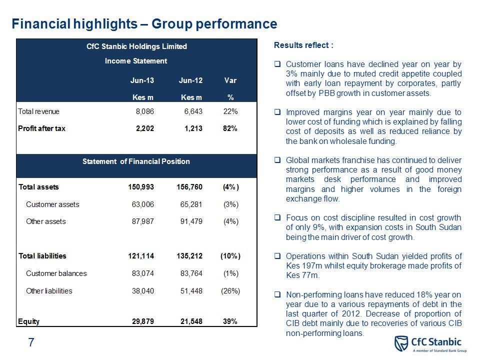 PBB – Summary financial information Jun-13Jun-12Var Kes millions % Net interest income1,5331,4327 Non-interest revenue48341118 Total income 2,0161,8439 Net interest margin (%) (on total assets) 8.7%8.4% NPL/total loan ratio (%) 4.89%4.29% Total loans (Kes millions) 27,39224,08214 Deposits 30,76624,39126 Total assets 35,05733,9253 Contribution to total income by business unit Contribution to total income by revenue type 28