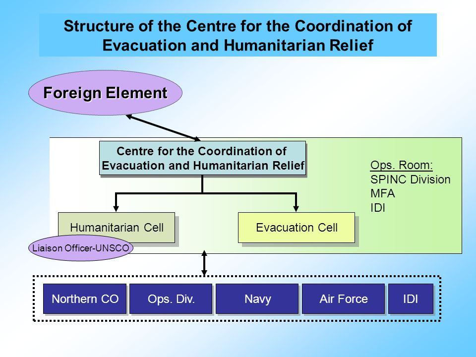 Centre for the Coordination of Evacuation and Humanitarian Relief Centre for the Coordination of Evacuation and Humanitarian Relief Humanitarian Cell Evacuation Cell Liaison Officer-UNSCO Foreign Element Northern CO Ops.
