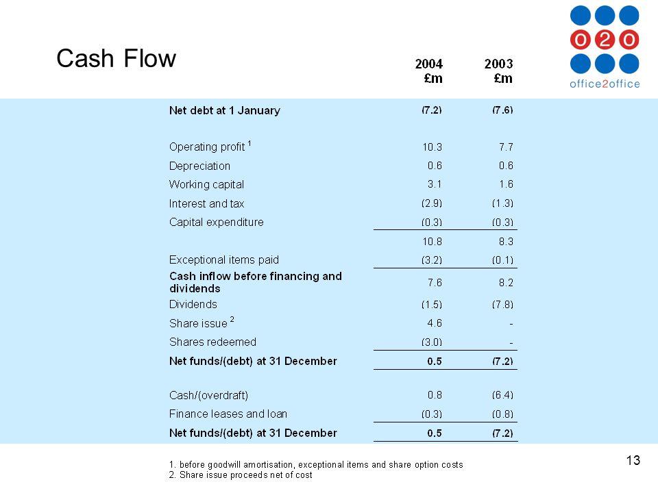 13 Cash Flow
