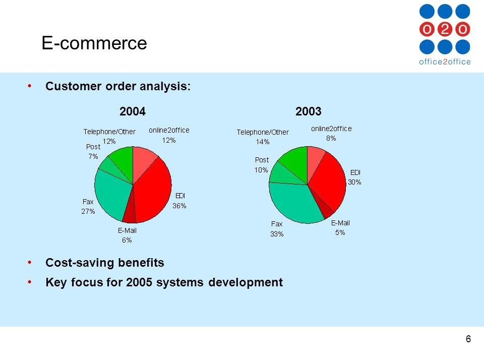 6 E-commerce Customer order analysis: Cost-saving benefits Key focus for 2005 systems development 20042003