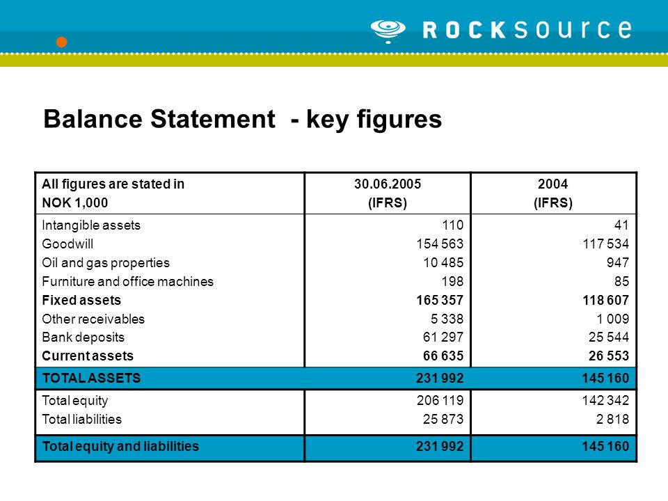 Balance Statement - key figures All figures are stated in NOK 1,000 30.06.2005 (IFRS) 2004 (IFRS) Intangible assets Goodwill Oil and gas properties Furniture and office machines Fixed assets Other receivables Bank deposits Current assets 110 154 563 10 485 198 165 357 5 338 61 297 66 635 41 117 534 947 85 118 607 1 009 25 544 26 553 TOTAL ASSETS231 992145 160 Total equity Total liabilities 206 119 25 873 142 342 2 818 Total equity and liabilities231 992145 160