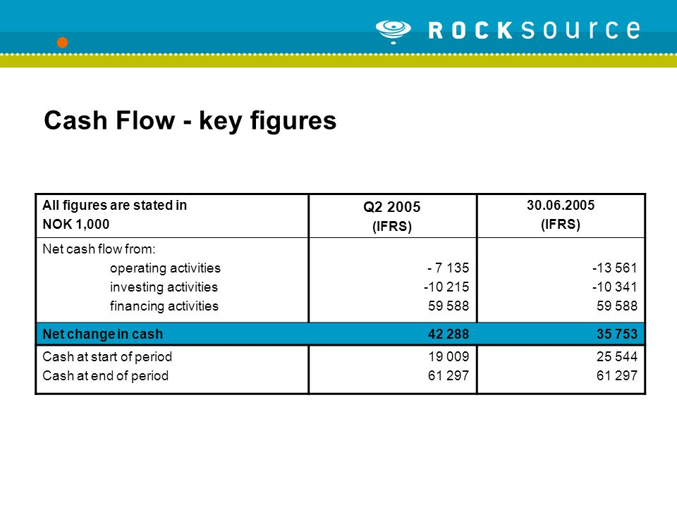 Cash Flow - key figures All figures are stated in NOK 1,000 Q2 2005 (IFRS) 30.06.2005 (IFRS) Net cash flow from: operating activities investing activities financing activities - 7 135 -10 215 59 588 -13 561 -10 341 59 588 Net change in cash42 28835 753 Cash at start of period Cash at end of period 19 009 61 297 25 544 61 297