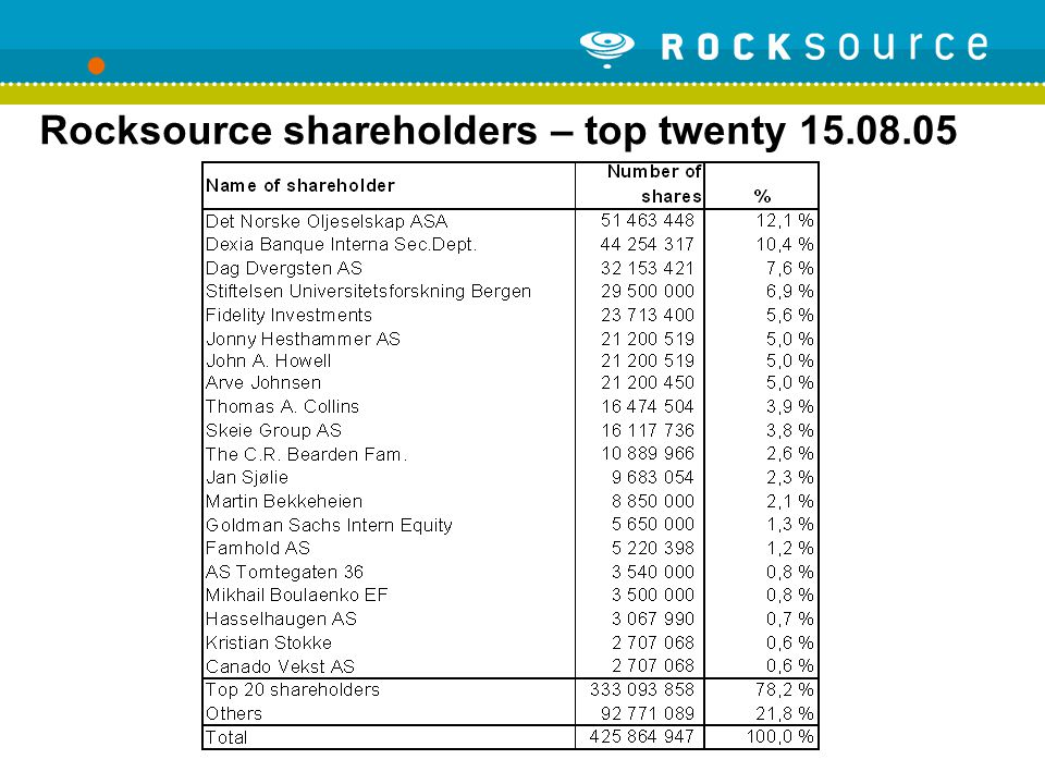 Rocksource shareholders – top twenty 15.08.05