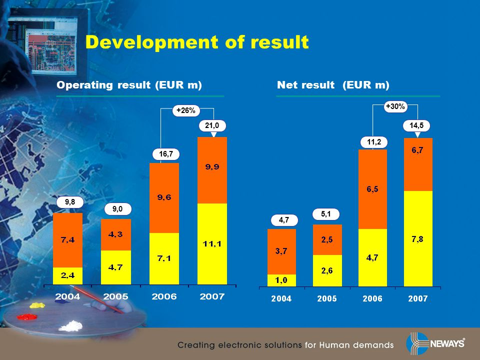 Development of result +26% Operating result (EUR m)Net result (EUR m) 16,7 9,0 11,2 +30% 5,1 9,8 4,7 21,014,5