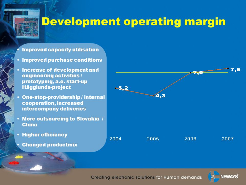 Development operating margin Improved capacity utilisation Improved purchase conditions Increase of development and engineering activities / prototyping, a.o.
