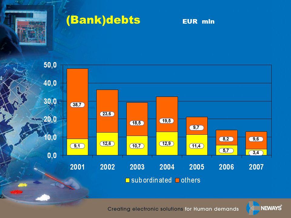(Bank)debts EUR mln 9,1 12,6 10,7 11,4 5,7 3,4 12,9 38,7 23,6 18,5 19,5 9,7 8,29,6
