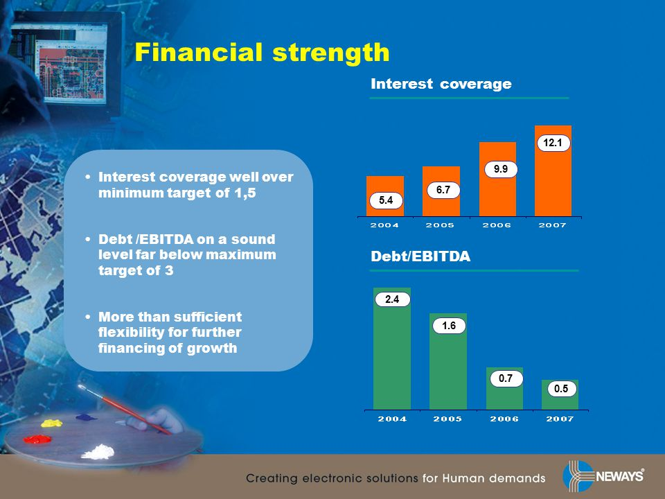 Financial strength Interest coverage well over minimum target of 1,5 Debt /EBITDA on a sound level far below maximum target of 3 More than sufficient flexibility for further financing of growth Interest coverage Debt/EBITDA 6.7 9.9 12.1 1.6 0.7 0.5 5.4 2.4