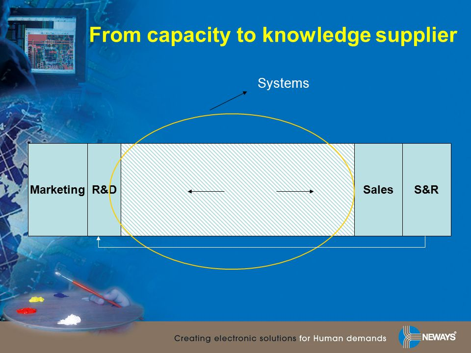 MarketingR&DSalesS&R Systems From capacity to knowledge supplier
