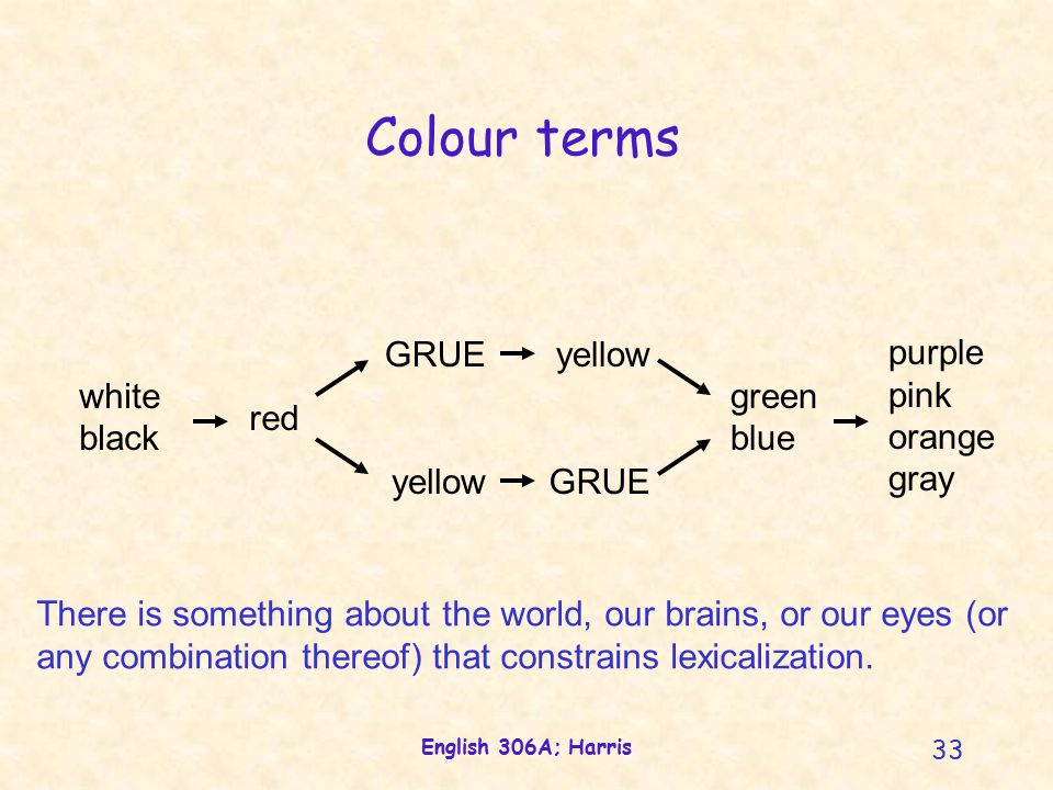 English 306A; Harris 33 white black red GRUE yellow green blue purple pink orange gray Colour terms yellow GRUE There is something about the world, our brains, or our eyes (or any combination thereof) that constrains lexicalization.