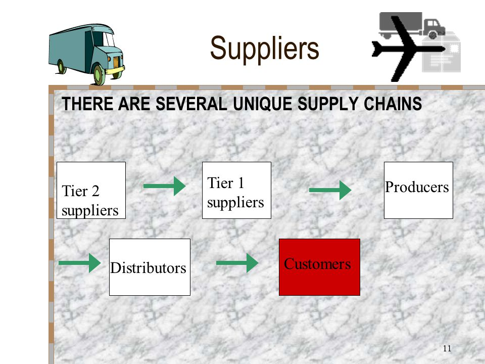 10 Suppliers THE KEY TO SUPPLY CHAIN IS QUITE SIMPLE… Supply Demand THE SUPPLY COMPONENT IS THE BEGINNING OF THE CHAIN THE DEMAND COMPONENT BEGINS WITH THE ORGANIZATION'S OUTPUT AND IS DELIVERED TO THE IMMEDIATE CUSTOMER