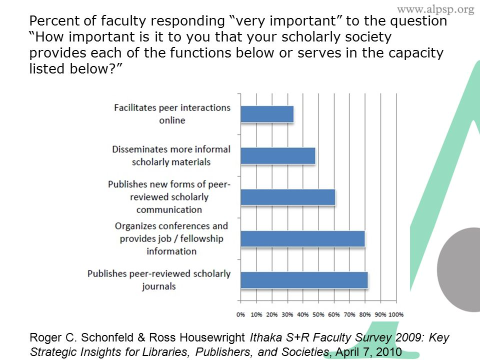 Percent of faculty responding very important to the question How important is it to you that your scholarly society provides each of the functions below or serves in the capacity listed below Roger C.