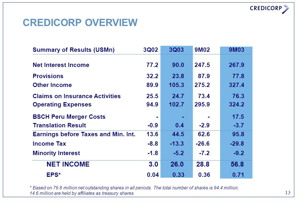 13 CREDICORP OVERVIEW Summary of Results (USMn)3Q023Q039M029M03 Net Interest Income77.290.0247.5267.9 Provisions32.223.887.977.8 Other Income89.9105.3