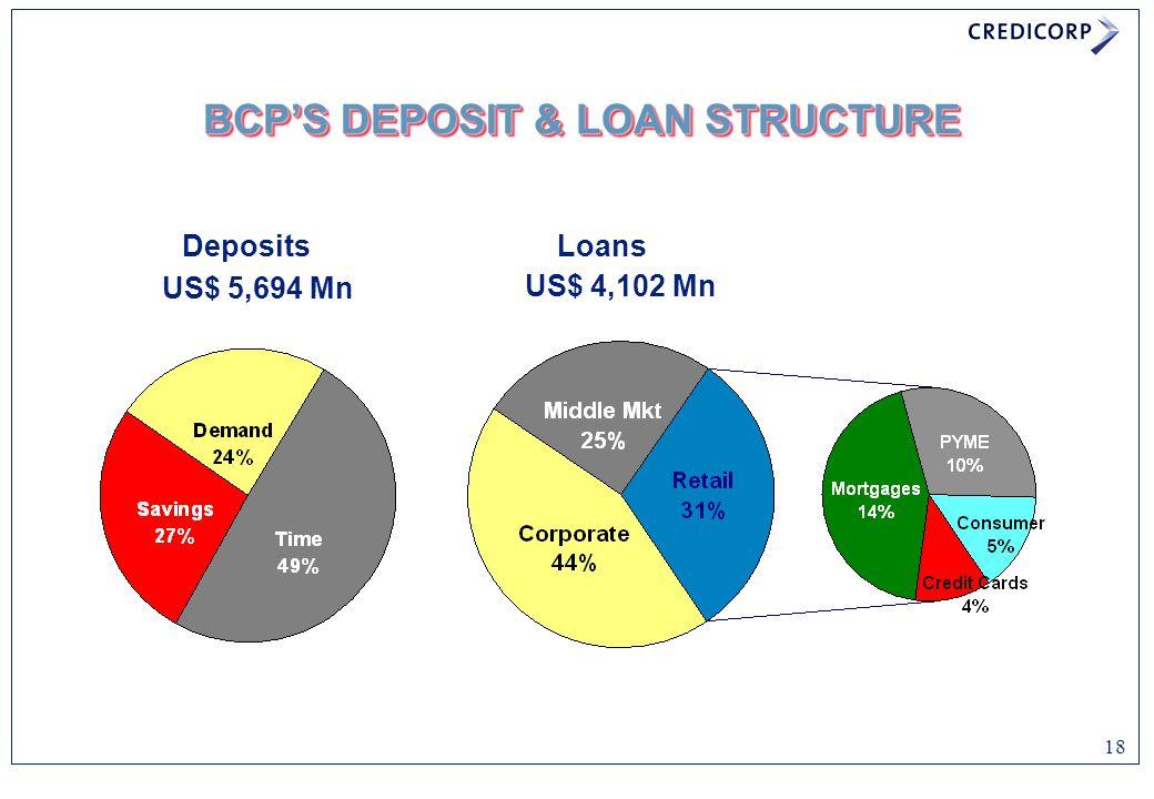 18 BCP'S DEPOSIT & LOAN STRUCTURE Loans US$ 4,102 Mn US$ 5,694 Mn Deposits