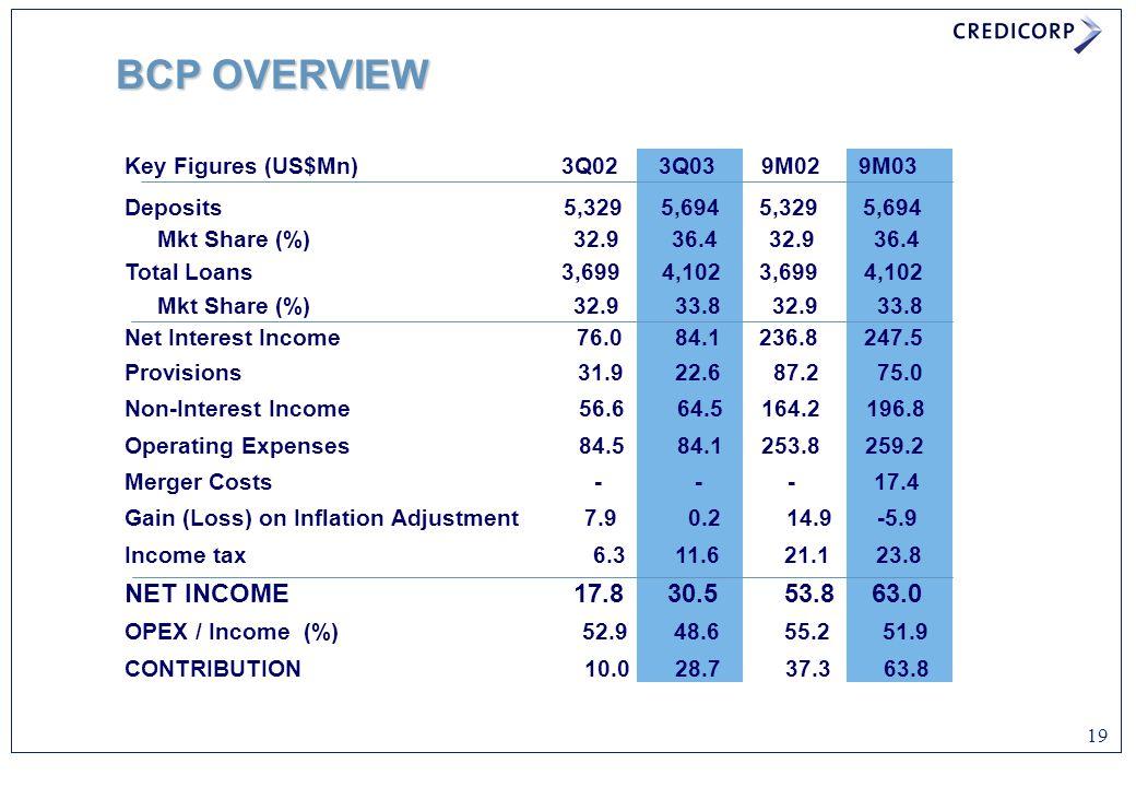 19 Key Figures (US$Mn) 3Q02 3Q03 9M02 9M03 Deposits 5,329 5,694 5,329 5,694 Mkt Share (%) 32.9 36.4 32.9 36.4 Total Loans 3,699 4,102 3,699 4,102 Mkt