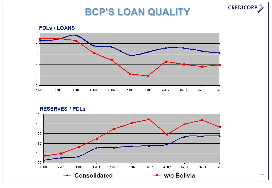21 BCP'S LOAN QUALITY PDLs / LOANS RESERVES / PDLs Consolidatedw/o Bolivia