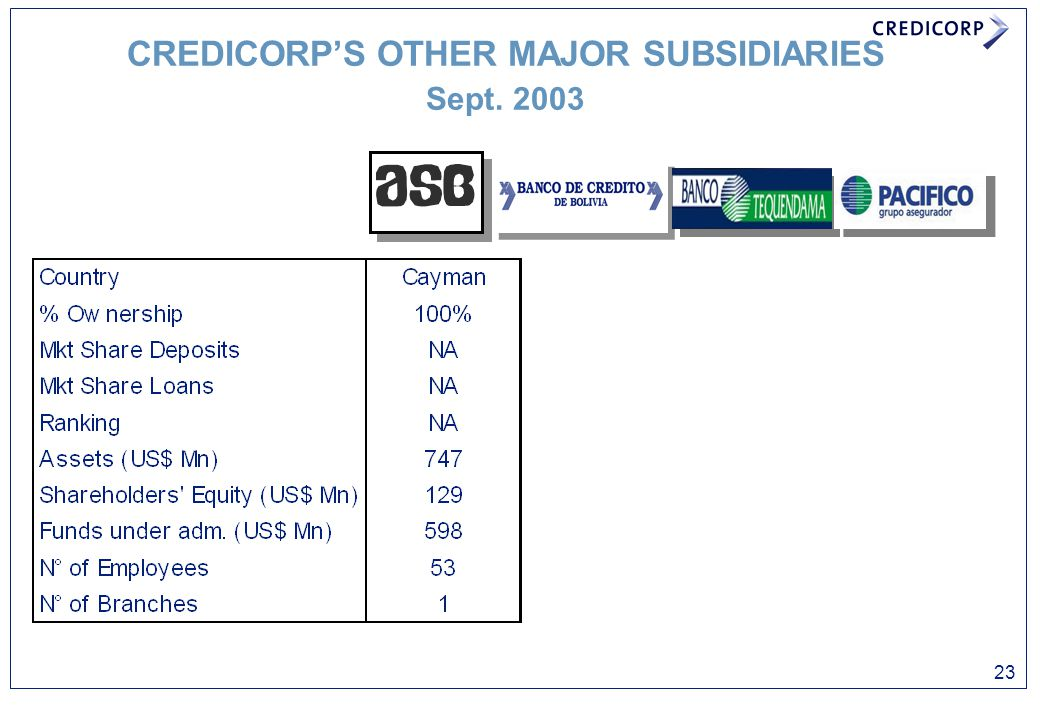 CREDICORP'S OTHER MAJOR SUBSIDIARIES Sept. 2003 23