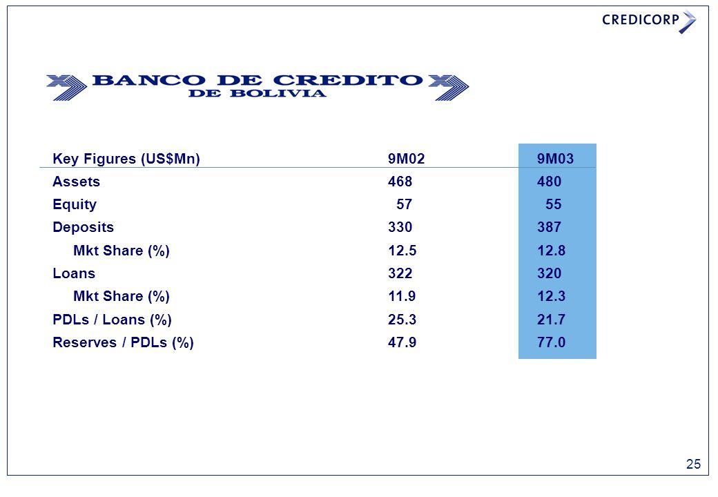 Key Figures (US$Mn) 9M029M03 Assets468480 Equity 57 55 Deposits330387 Mkt Share (%)12.512.8 Loans322320 Mkt Share (%)11.912.3 PDLs / Loans (%)25.321.7