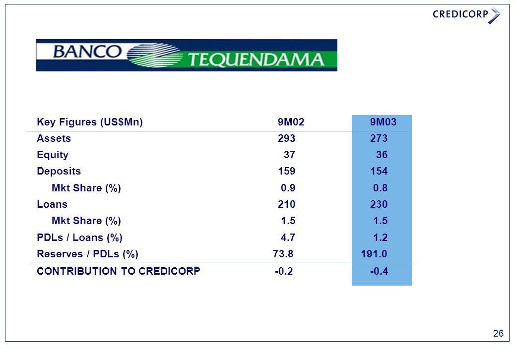 Key Figures (US$Mn) 9M029M03 Assets293273 Equity 37 36 Deposits159154 Mkt Share (%) 0.9 0.8 Loans210230 Mkt Share (%) 1.5 1.5 PDLs / Loans (%) 4.7 1.2