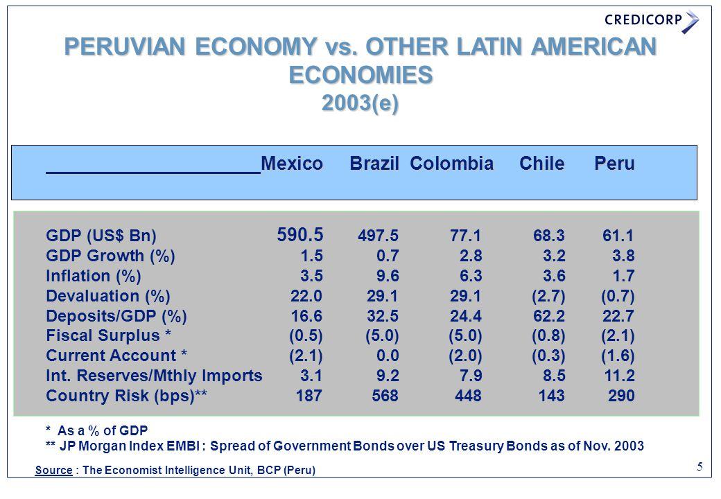 6 BrazilMexicoChile ColombiaPeru Assets 320.5 163.2 68.2 26.3 17.6 Loans90.3 90.0 42.3 16.5 10.6 Deposits128.8 121.8 27.3 19.3 13.2 Equity25.3 16.3 5.7 2.6 1.8 Past Due Loan/ Loans12.5%4.8%2.0%10.2%8.0% Reserves/Past Due Loans105.4%136.2%135.2%77.8%133.0% Cost/Income53.9%64.5%51.5%84.7%60.5% ROE8.8%12.8%14.8%11.3%8.2% PERUVIAN BANKING SYSTEM vs.