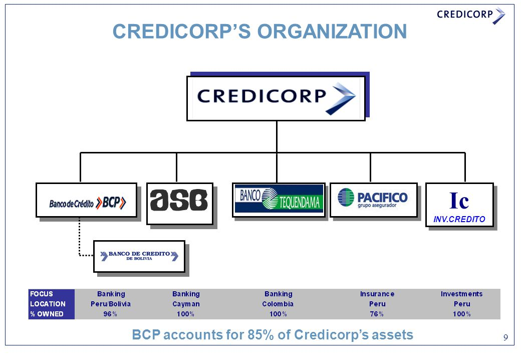 9 CREDICORP'S ORGANIZATION BCP accounts for 85% of Credicorp's assets Ic INV.CREDITO