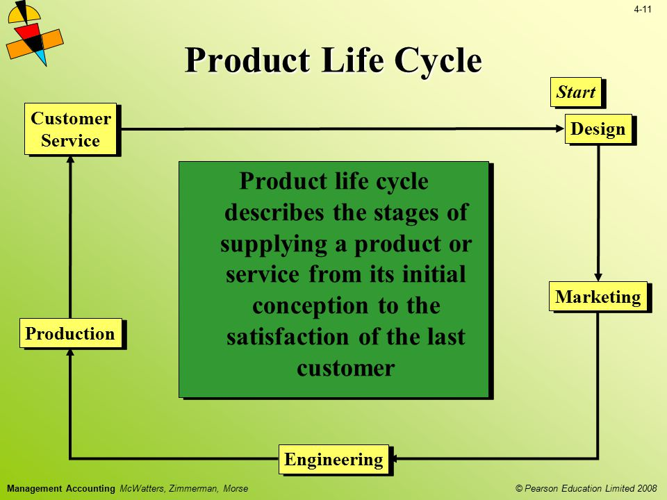 4-11 © Pearson Education Limited 2008 Management Accounting McWatters, Zimmerman, Morse Product Life Cycle Product life cycle describes the stages of