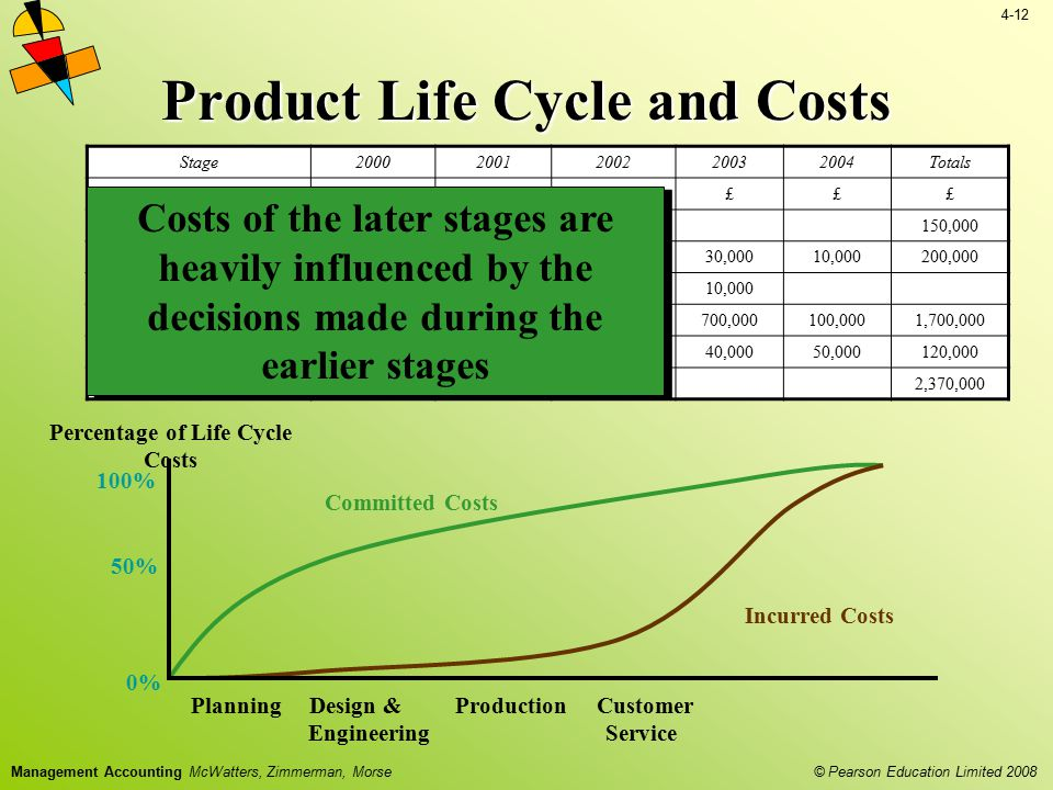 4-12 © Pearson Education Limited 2008 Management Accounting McWatters, Zimmerman, Morse Product Life Cycle and Costs Percentage of Life Cycle Costs Co