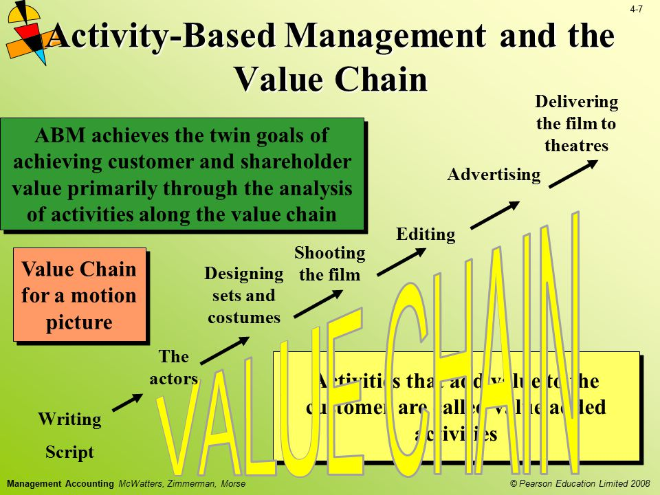 4-7 © Pearson Education Limited 2008 Management Accounting McWatters, Zimmerman, Morse Activity-Based Management and the Value Chain ABM achieves the