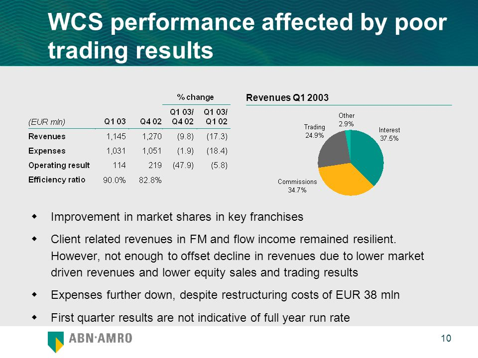 0 10 WCS performance affected by poor trading results  Improvement in market shares in key franchises  Client related revenues in FM and flow income remained resilient.