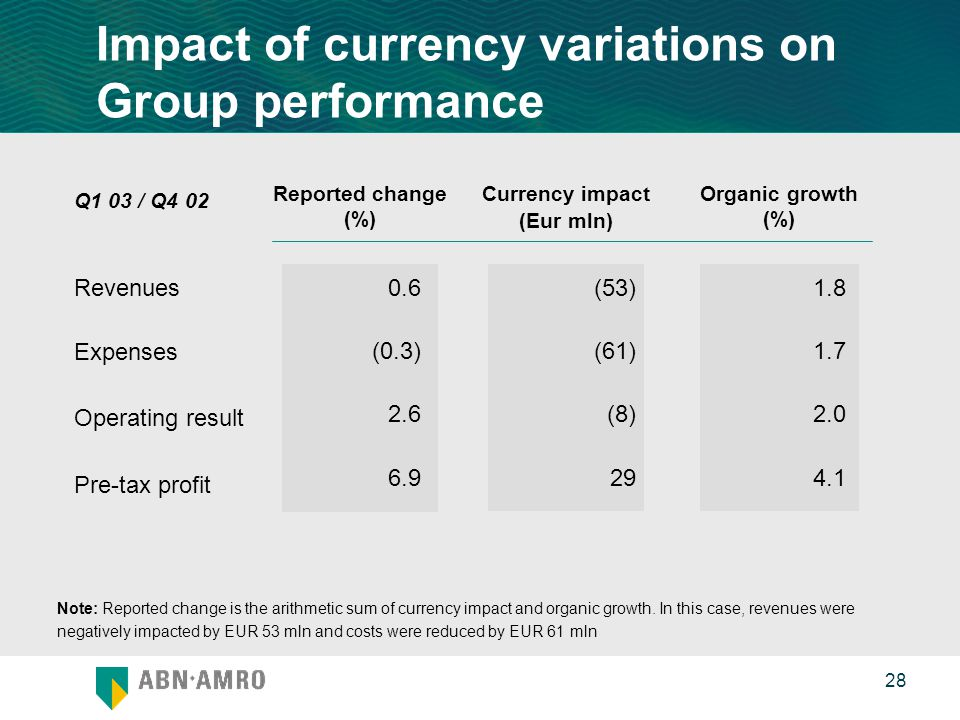 0 28 Impact of currency variations on Group performance Revenues Expenses Operating result Pre-tax profit (53) (61) (8) 29 Reported change (%) Currency impact (Eur mln) Organic growth (%) 1.8 1.7 2.0 4.1 0.6 (0.3) 2.6 6.9 Q1 03 / Q4 02 Note: Reported change is the arithmetic sum of currency impact and organic growth.
