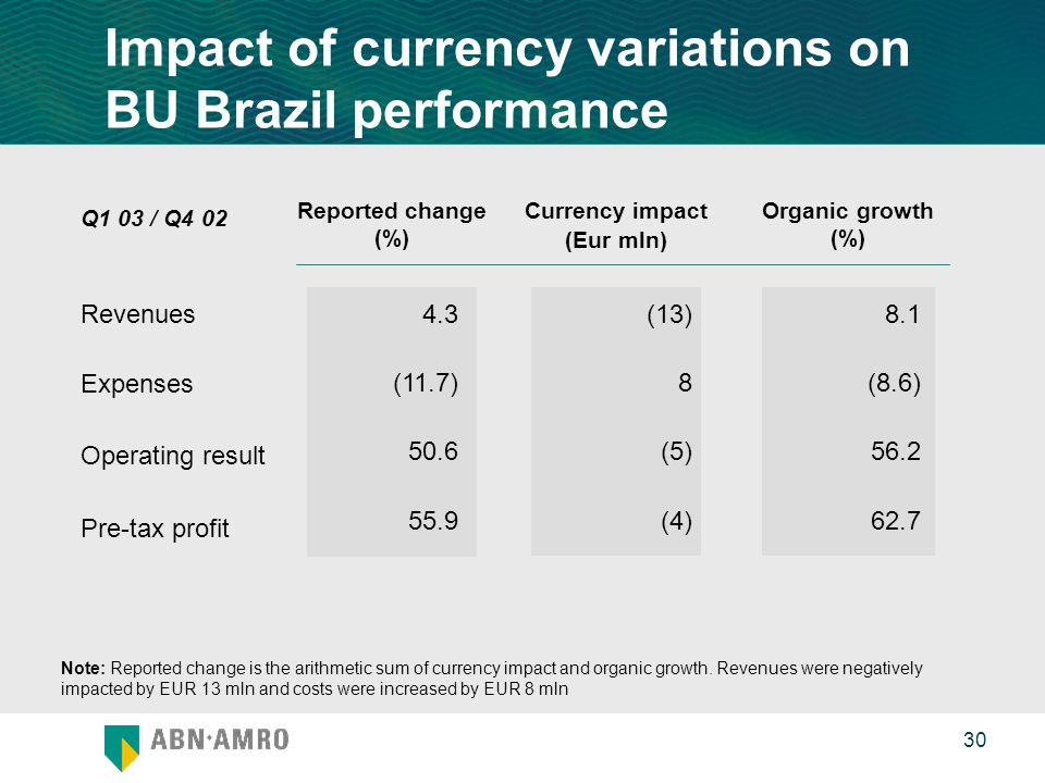 0 30 Impact of currency variations on BU Brazil performance Revenues Expenses Operating result Pre-tax profit (13) 8 (5) (4) 8.1 (8.6) 56.2 62.7 4.3 (11.7) 50.6 55.9 Note: Reported change is the arithmetic sum of currency impact and organic growth.