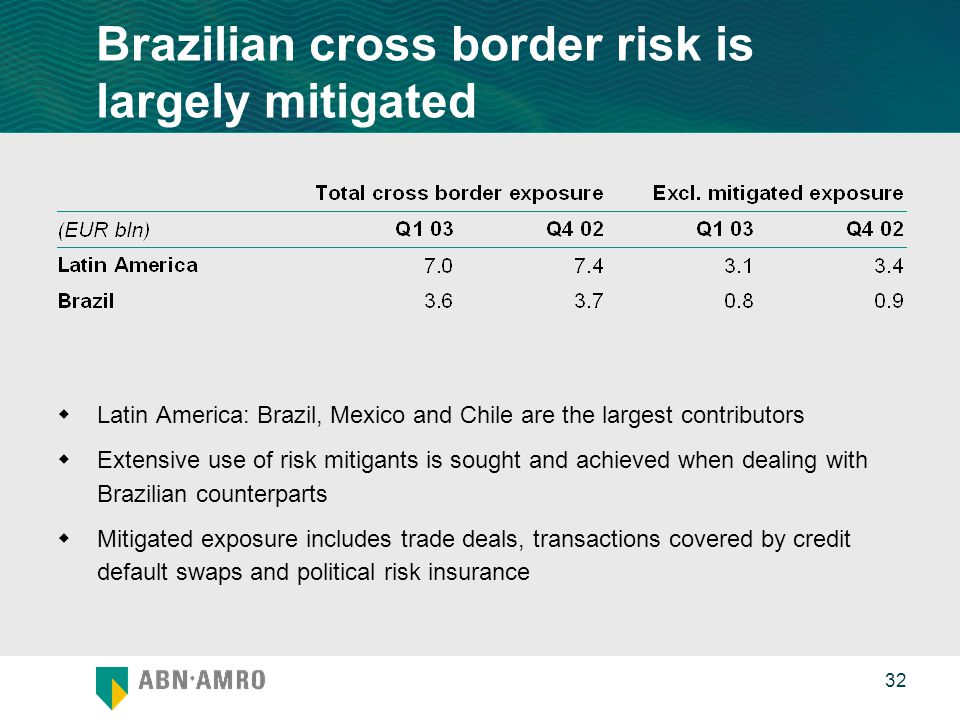 0 32 Brazilian cross border risk is largely mitigated  Latin America: Brazil, Mexico and Chile are the largest contributors  Extensive use of risk mitigants is sought and achieved when dealing with Brazilian counterparts  Mitigated exposure includes trade deals, transactions covered by credit default swaps and political risk insurance