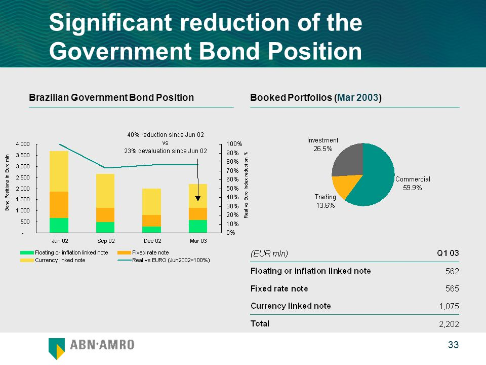 0 33 Significant reduction of the Government Bond Position Brazilian Government Bond PositionBooked Portfolios (Mar 2003)