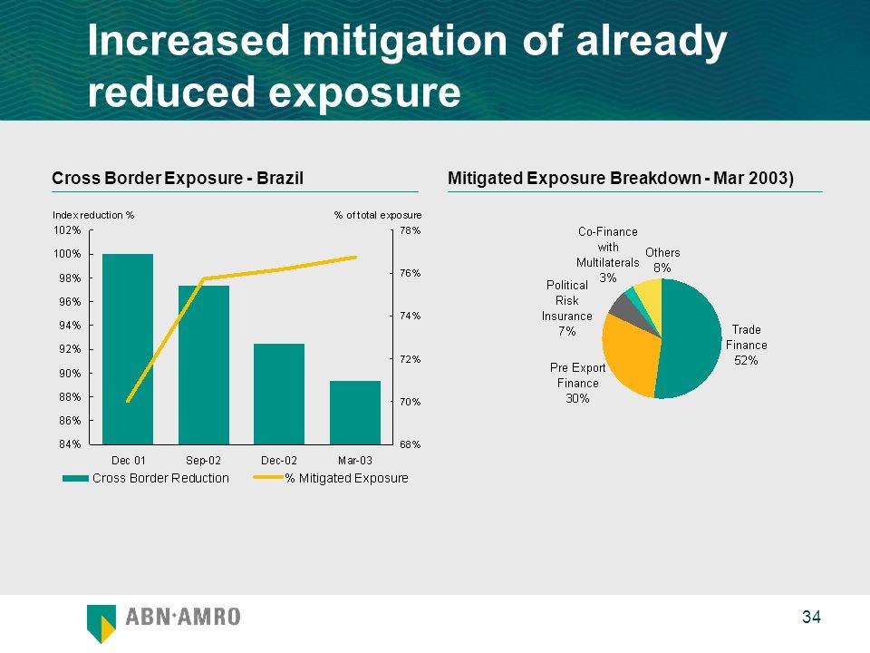 0 34 Cross Border Exposure - BrazilMitigated Exposure Breakdown - Mar 2003) Increased mitigation of already reduced exposure