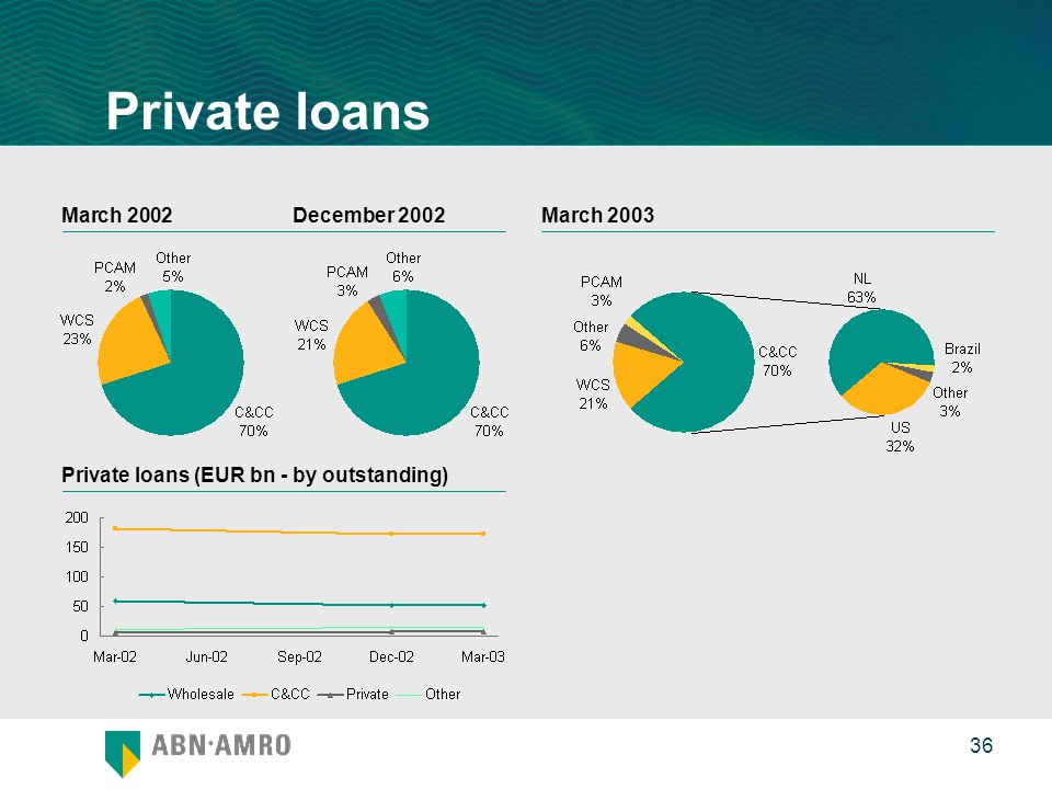 0 36 Private loans (EUR bn - by outstanding) Private loans March 2003March 2002December 2002