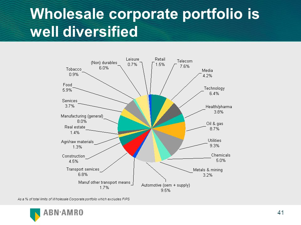 0 41 As a % of total limits of Wholesale Corporate portfolio which excludes FIPS Wholesale corporate portfolio is well diversified