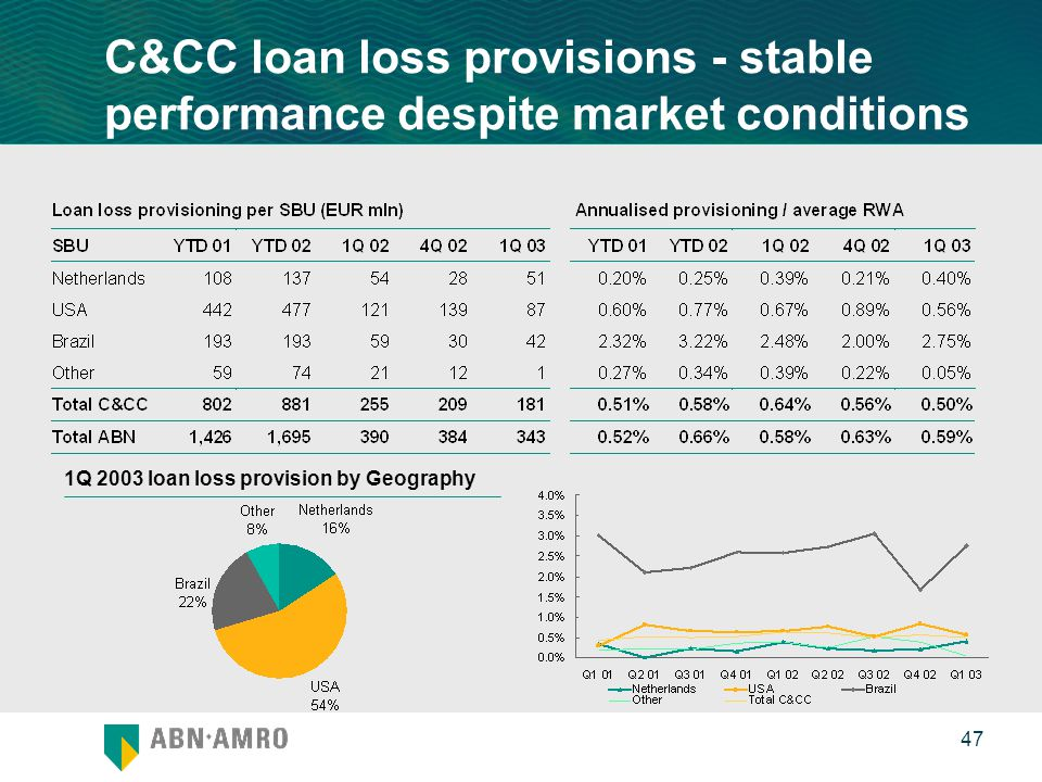 0 47 C&CC loan loss provisions - stable performance despite market conditions 1Q 2003 loan loss provision by Geography
