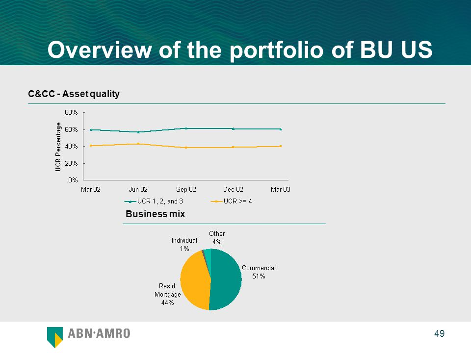 0 49 Overview of the portfolio of BU US C&CC - Asset quality Business mix