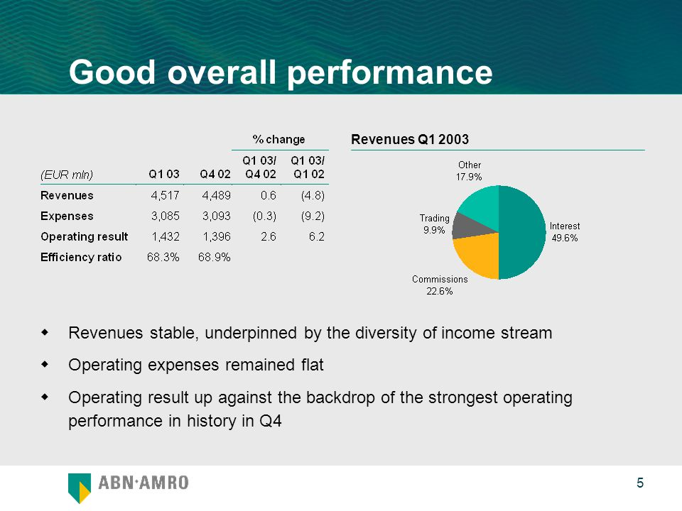 0 5 Good overall performance  Revenues stable, underpinned by the diversity of income stream  Operating expenses remained flat  Operating result up against the backdrop of the strongest operating performance in history in Q4 Revenues Q1 2003