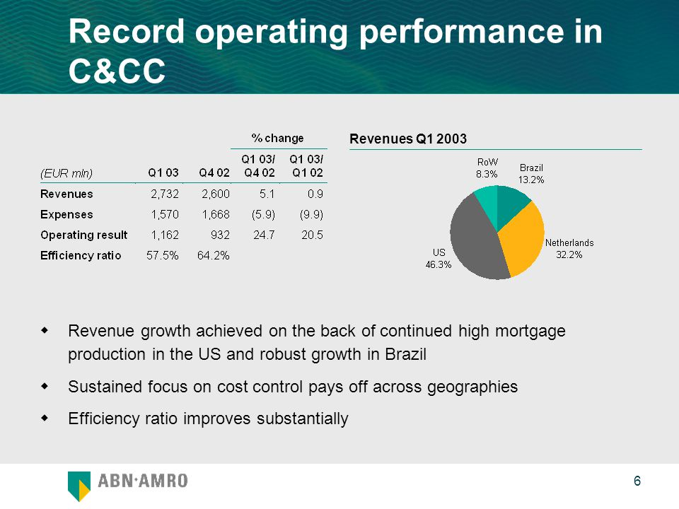 0 6 Record operating performance in C&CC  Revenue growth achieved on the back of continued high mortgage production in the US and robust growth in Brazil  Sustained focus on cost control pays off across geographies  Efficiency ratio improves substantially Revenues Q1 2003