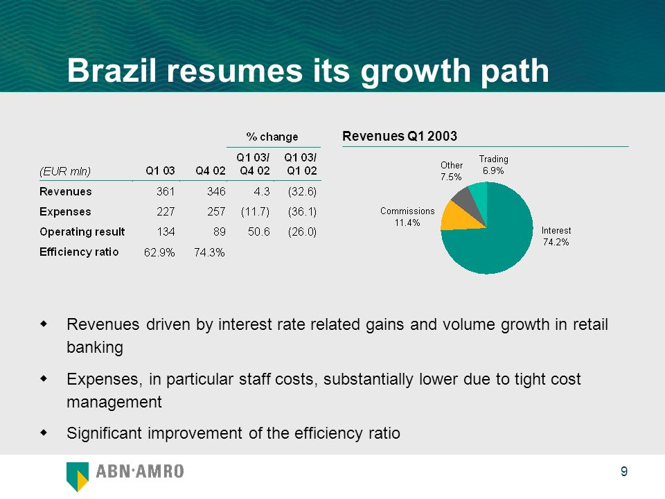 0 9 Brazil resumes its growth path  Revenues driven by interest rate related gains and volume growth in retail banking  Expenses, in particular staff costs, substantially lower due to tight cost management  Significant improvement of the efficiency ratio Revenues Q1 2003