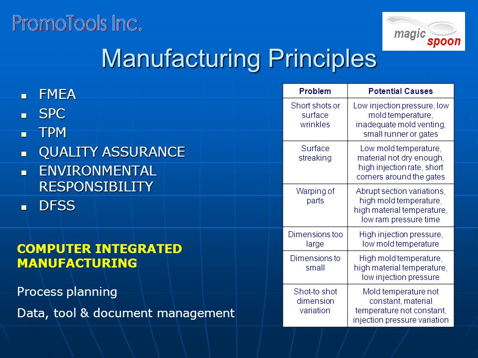 Manufacturing Principles FMEA FMEA SPC SPC TPM TPM QUALITY ASSURANCE QUALITY ASSURANCE ENVIRONMENTAL RESPONSIBILITY ENVIRONMENTAL RESPONSIBILITY DFSS DFSS ProblemPotential Causes Short shots or surface wrinkles Low injection pressure, low mold temperature, inadequate mold venting, small runner or gates Surface streaking Low mold temperature, material not dry enough, high injection rate, short corners around the gates Warping of parts Abrupt section variations, high mold temperature, high material temperature, low ram pressure time Dimensions too large High injection pressure, low mold temperature Dimensions to small High mold temperature, high material temperature, low injection pressure Shot-to shot dimension variation Mold temperature not constant, material temperature not constant, injection pressure variation COMPUTER INTEGRATED MANUFACTURING Process planning Data, tool & document management
