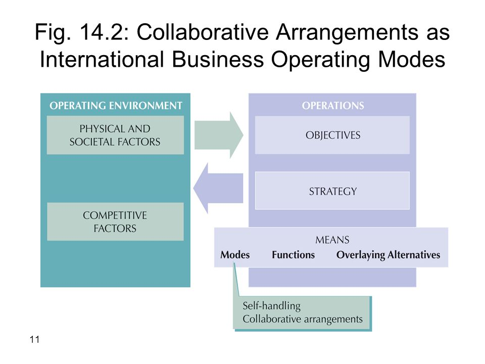 11 Fig. 14.2: Collaborative Arrangements as International Business Operating Modes