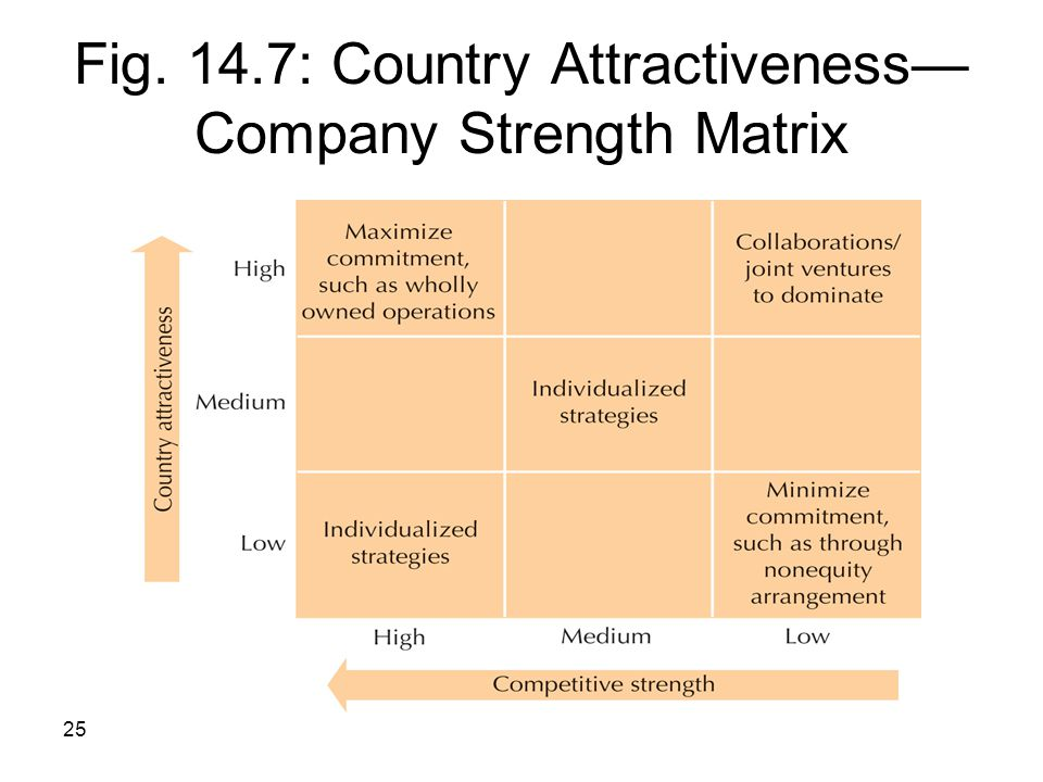 25 Fig. 14.7: Country Attractiveness— Company Strength Matrix