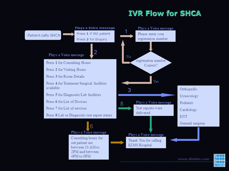 www.dialabs.com IVR Flow for SHCA Patient calls SHCA Plays a Voice message Press 1 if Old patient Press 2 for Enquiry Plays a Voice message Please enter your registration number 1 registration number Correct.