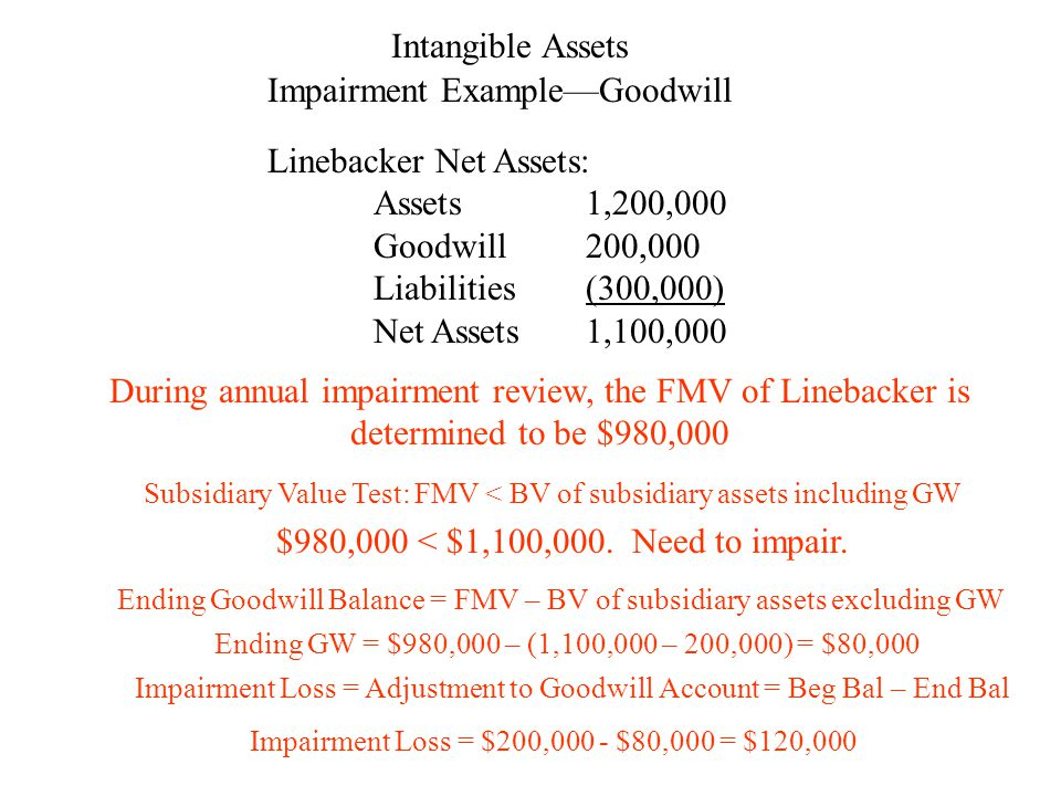 Intangible Assets Impairment Example—Goodwill Linebacker Net Assets: Assets1,200,000 Goodwill200,000 Liabilities(300,000) Net Assets1,100,000 During annual impairment review, the FMV of Linebacker is determined to be $980,000 Subsidiary Value Test: FMV < BV of subsidiary assets including GW $980,000 < $1,100,000.