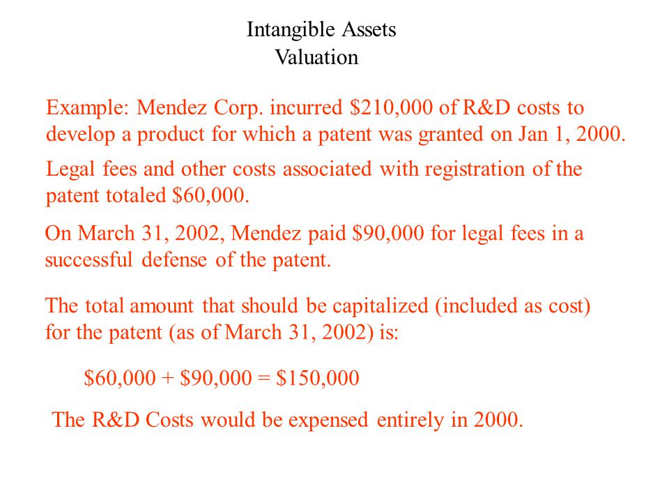 Intangible Assets Impairment If we need to record an impairment loss, how much should it be.