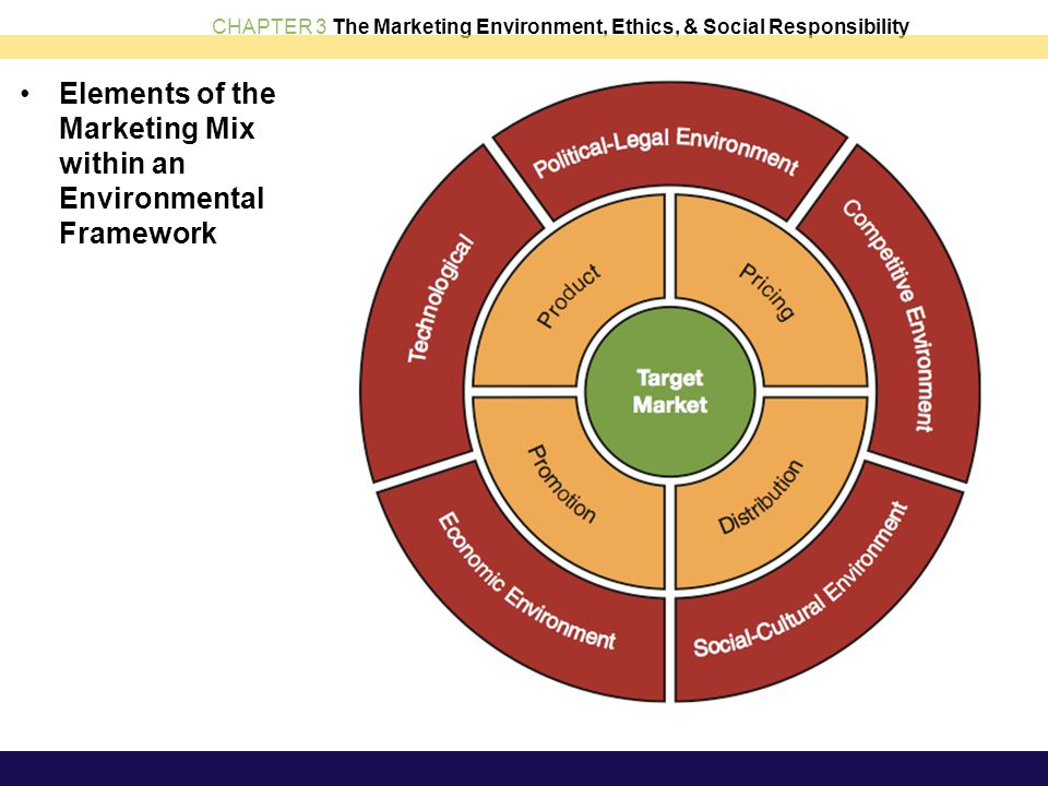CHAPTER 3 The Marketing Environment, Ethics, & Social Responsibility Elements of the Marketing Mix within an Environmental Framework