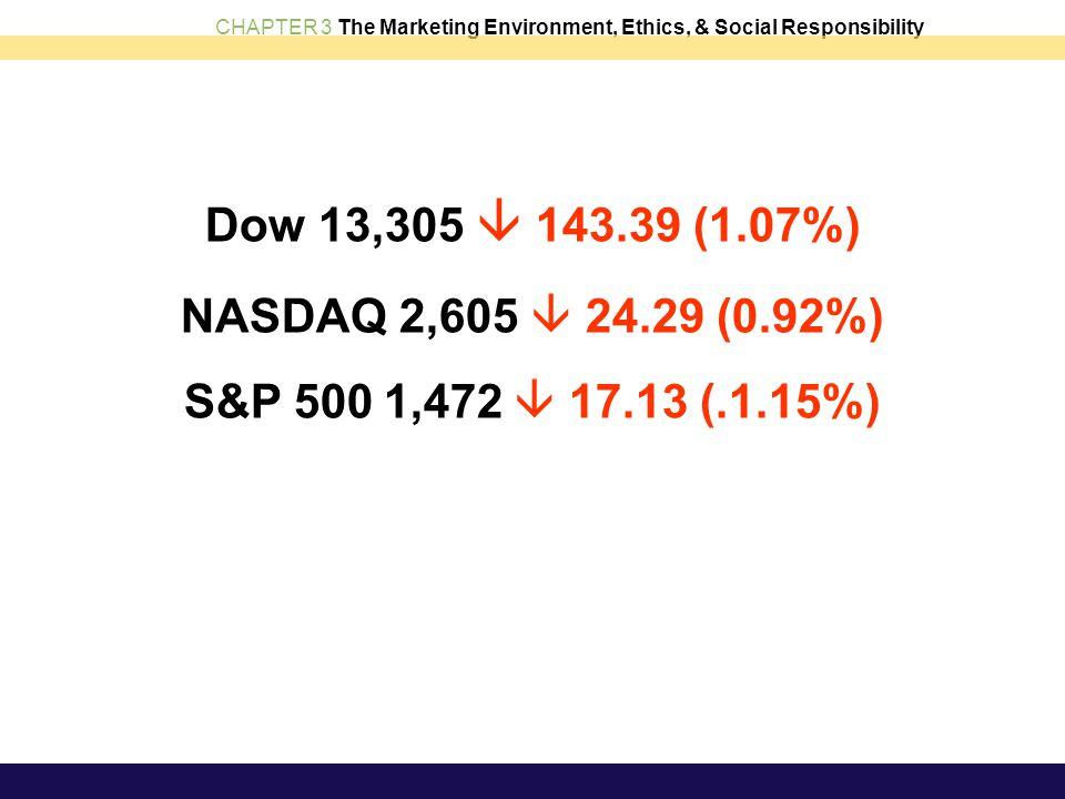 CHAPTER 3 The Marketing Environment, Ethics, & Social Responsibility Dow 13,305  143.39 (1.07%) NASDAQ 2,605  24.29 (0.92%) S&P 500 1,472  17.13 (.
