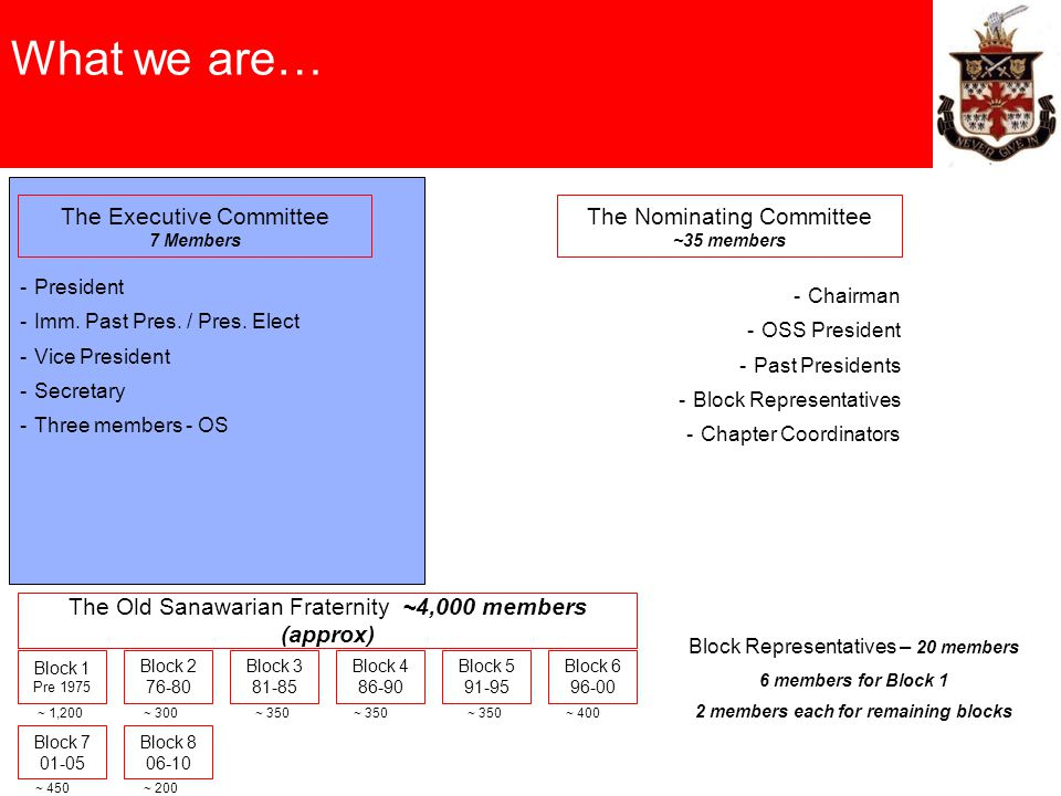 What we are… The Old Sanawarian Fraternity ~4,000 members (approx) The Nominating Committee ~35 members The Executive Committee 7 Members -President -